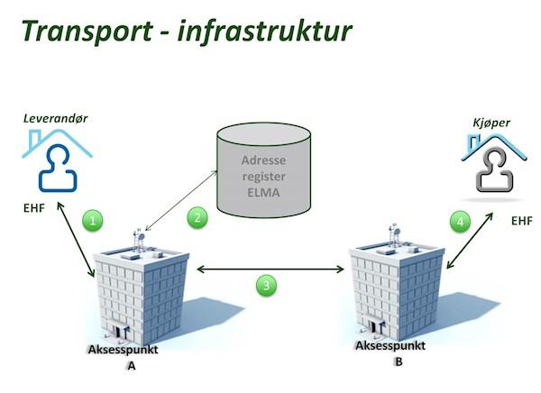 EHF Infrastruktur